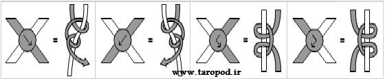 راهنمای بافت گره دستبند بافتنی